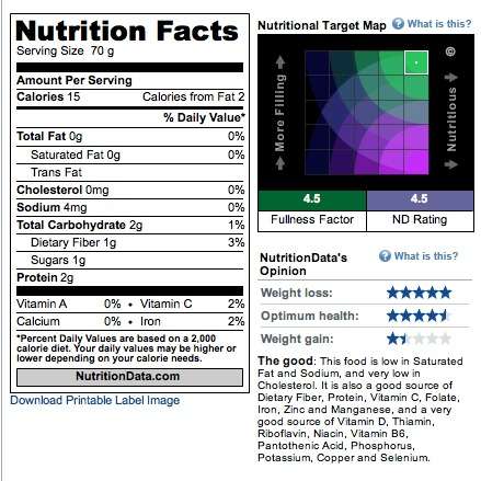 Nutrition Data White Mushrooms Nutritional Facts